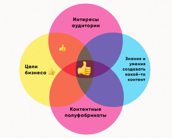 контент-матрица ресурсного подхода