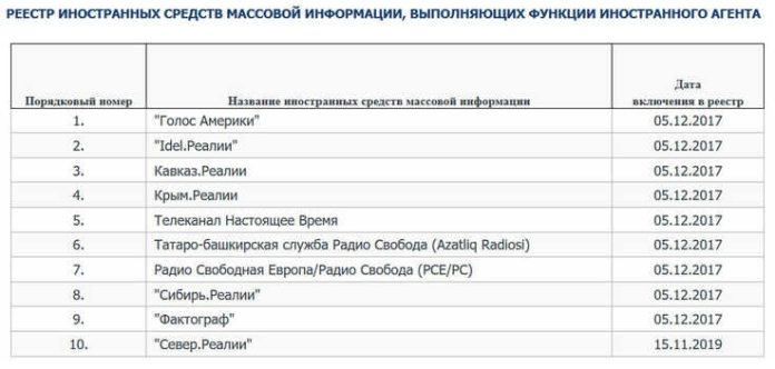 The blacklist of foreign agents, which can be seen here on a screenshot of the Russian Ministry of Justice's website, shows, among others, Voice of America (1), Radio Liberty / Radio Free Europe (7) and Current Time (5).