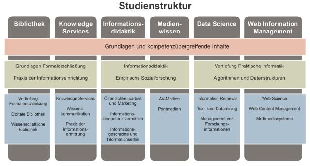 Grafik zu den Lerninhalten der einzelnen Kompetenzfelder