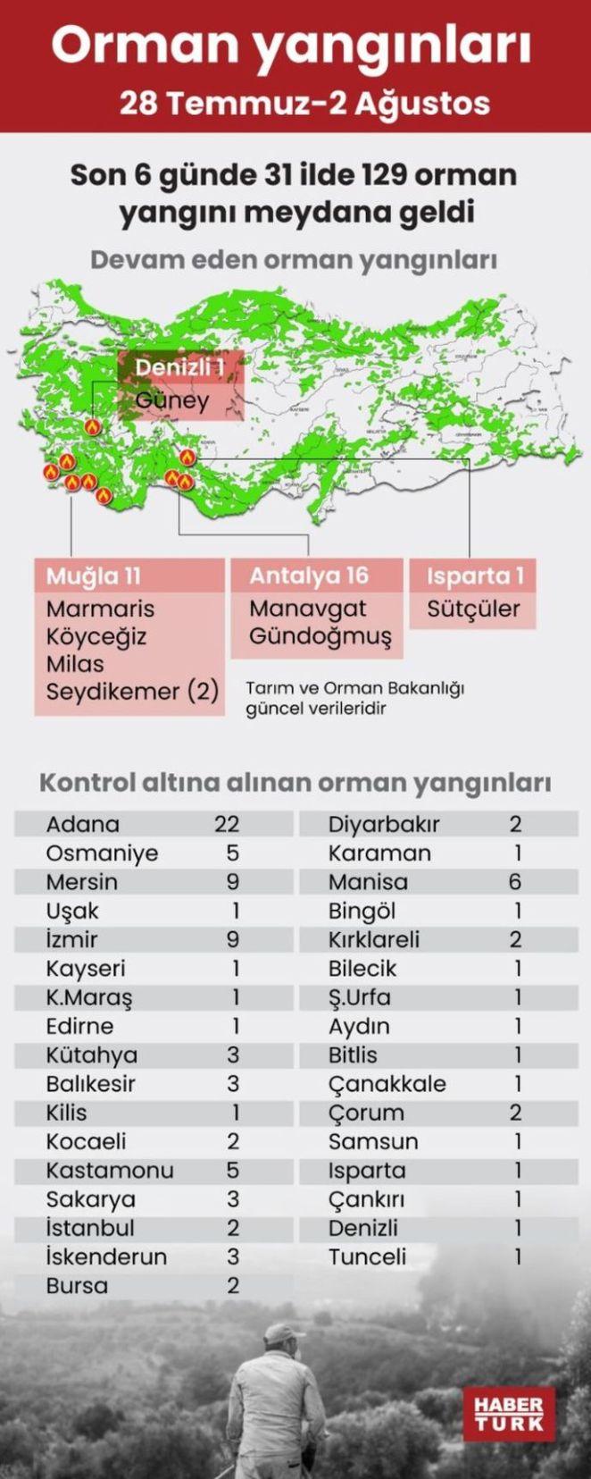 Yangında son durum: Marmaris, Fethiye, Bodrum, Antalya yangınlarında son durum 14