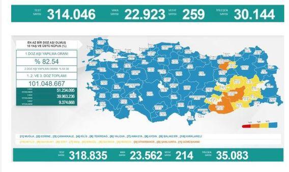 Son dakika haberi Koronavirüs salgınında yeni vaka sayısı 22 bin 923 14