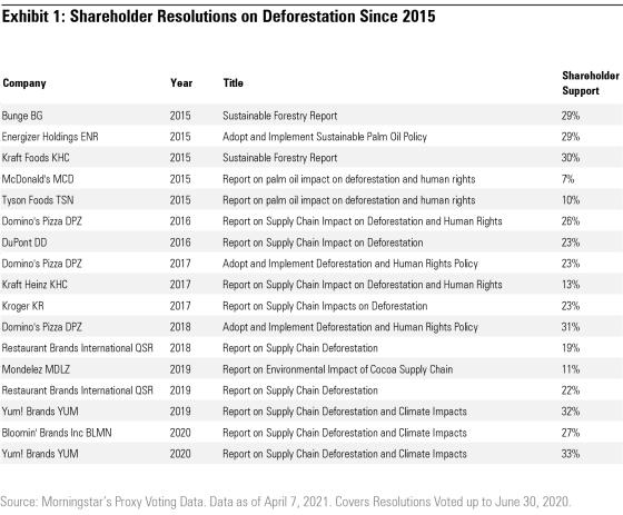 Resolusi pemegang saham tentang deforestasi sejak 2015