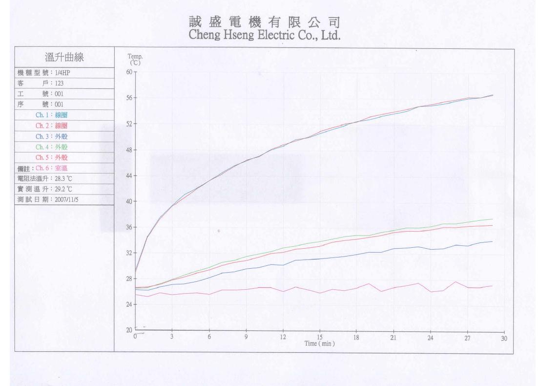 Taiwan Brushless Dc Motor Torque Dynamometer Test