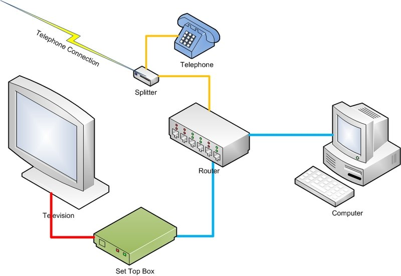 IPTV operation diagram