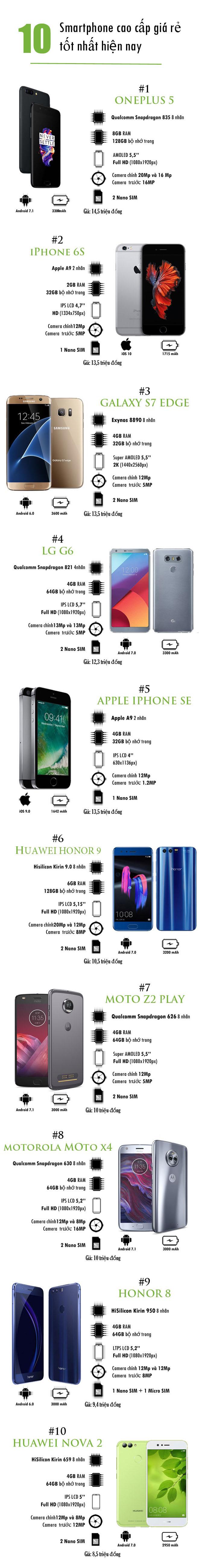 10 smartphone cao cấp giá rẻ tốt nhất hiện nay - 1