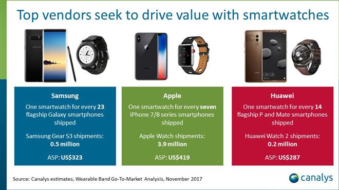 Apple đã bán 3,9 triệu chiếc Apple Watch trong quý 3 - 3