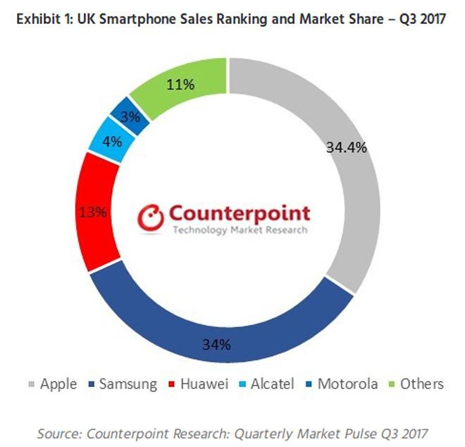 """Apple là nhà sản xuất smartphone hàng đầu tại """"Xứ sở sương mù"""" - 1"""