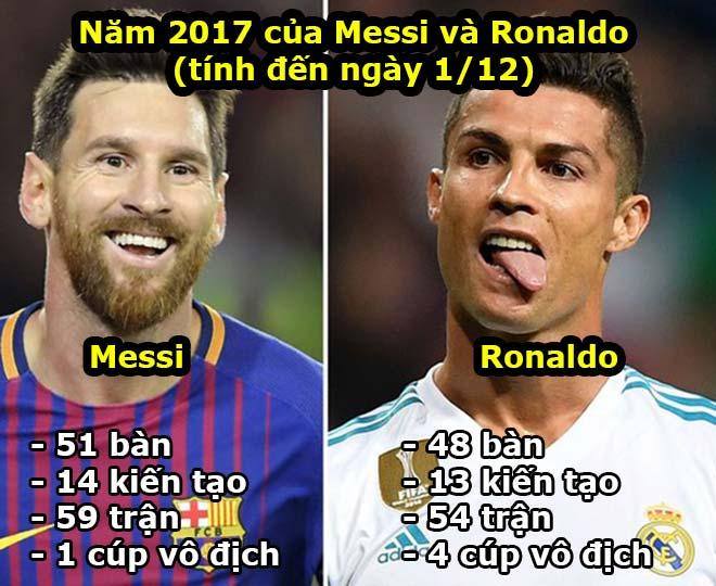 """Quả bóng vàng 2017: Messi đe dọa, Ronaldo thắng bằng """"hội chứng Ro béo""""? - 1"""