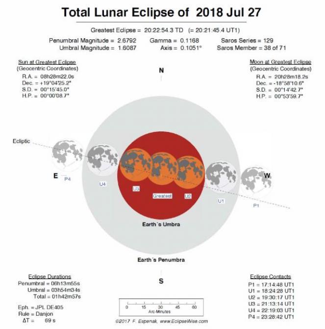 Eclissi di Luna del 27 luglio