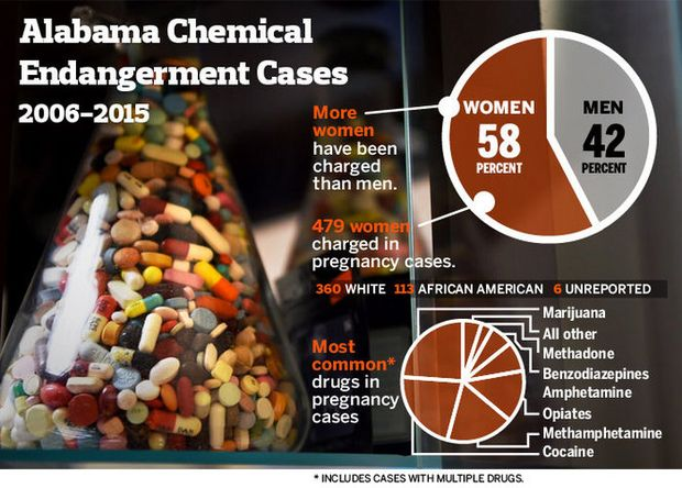 Chemical Endangerment in Alabama at a glance