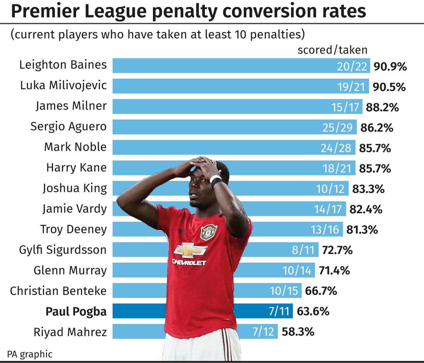 Premier League penalty conversion rates