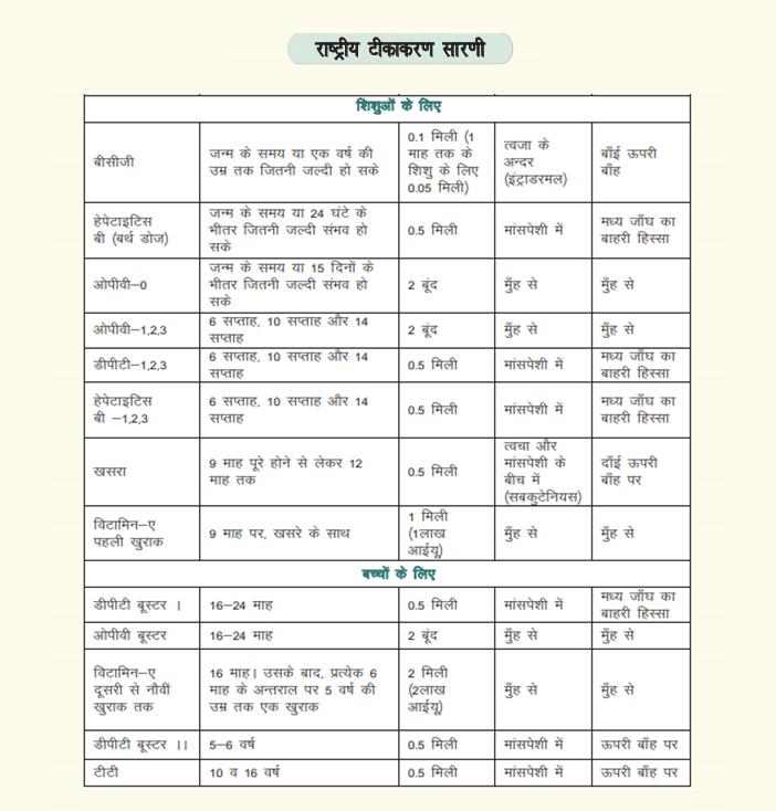 Vaccination chart for Newborn Kids