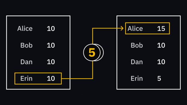 Bảng giao dịch hiển thị Erin gửi 5 eth tới Alice.