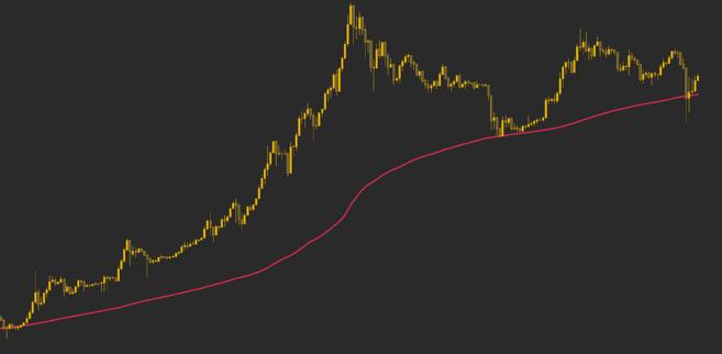 Đường trung bình động 200 tuần đóng vai trò hỗ trợ cho giá Bitcoin.