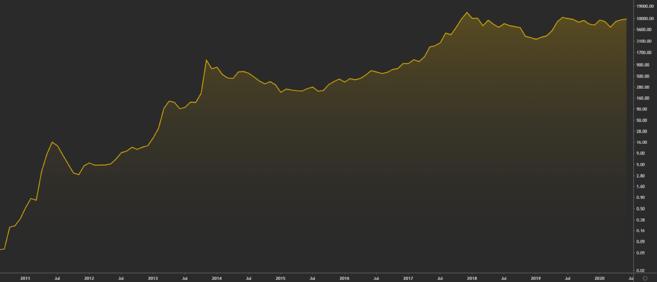 Bitcoin price chart since creation