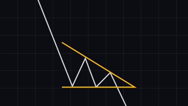 mô hình biểu đồ tam giác hướng xuống