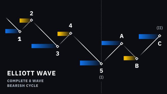 giới thiệu về lý thuyết sóng Elliott