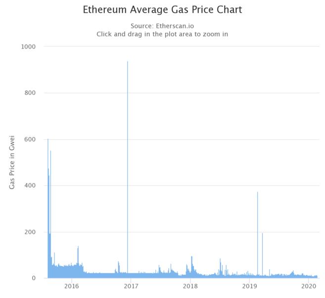 Giá gas trung bình theo Gwei qua thời gian