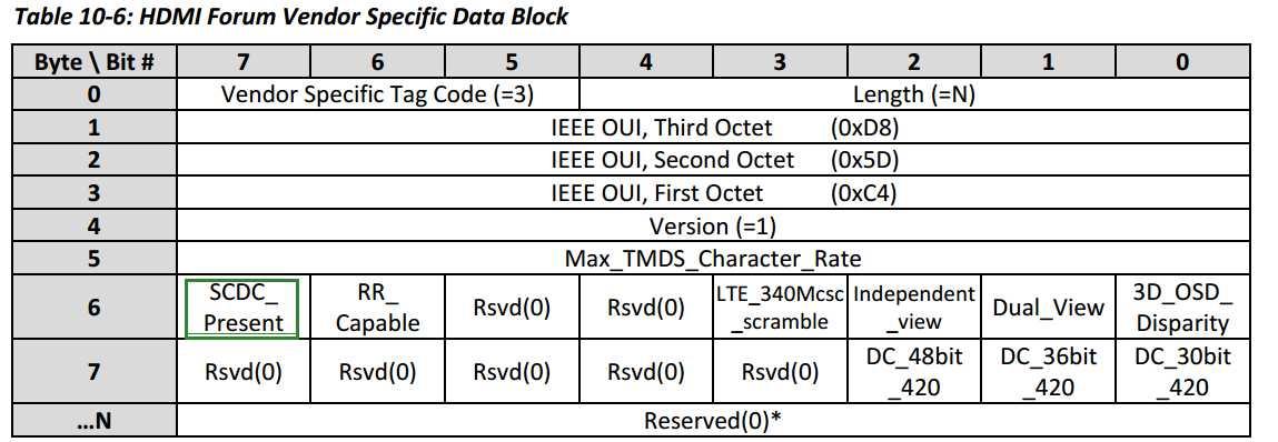 HDMI SCDC處理過程 - IT閱讀
