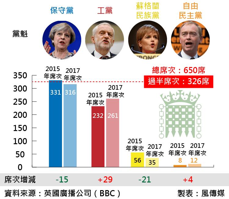 BBC統計,此次英國國會大選中四大黨席次消長。(風傳媒)