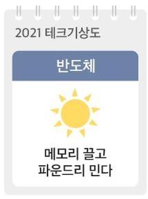 [2021 테크기상도] 코로나도 잘하는 반도체, 새해부터 늘어난다