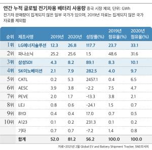 LG 에너지 솔루션 중국을 제외한 전기차 배터리 시장 1 위