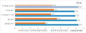국내 디지털 헬스 산업, 향후 5 년간 15.3 % 성장 … 모바일 헬스 1 위