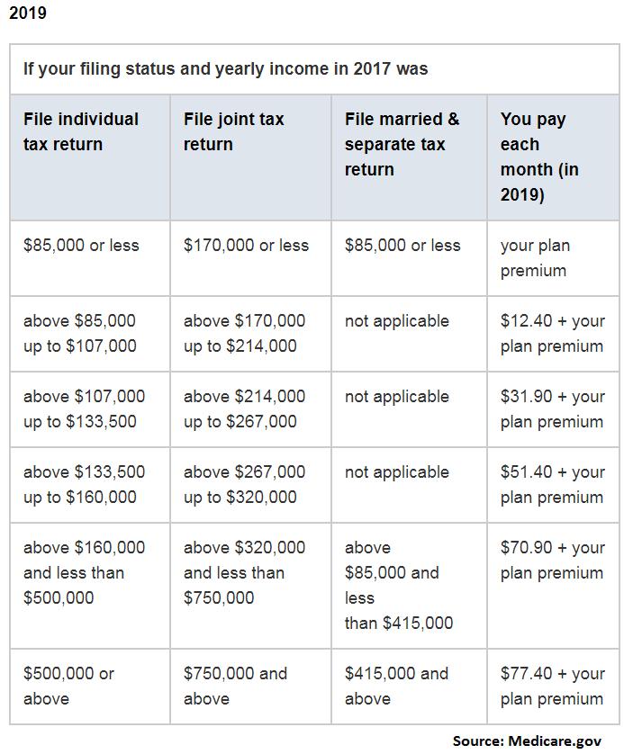 Medicare Part D premiums 2019