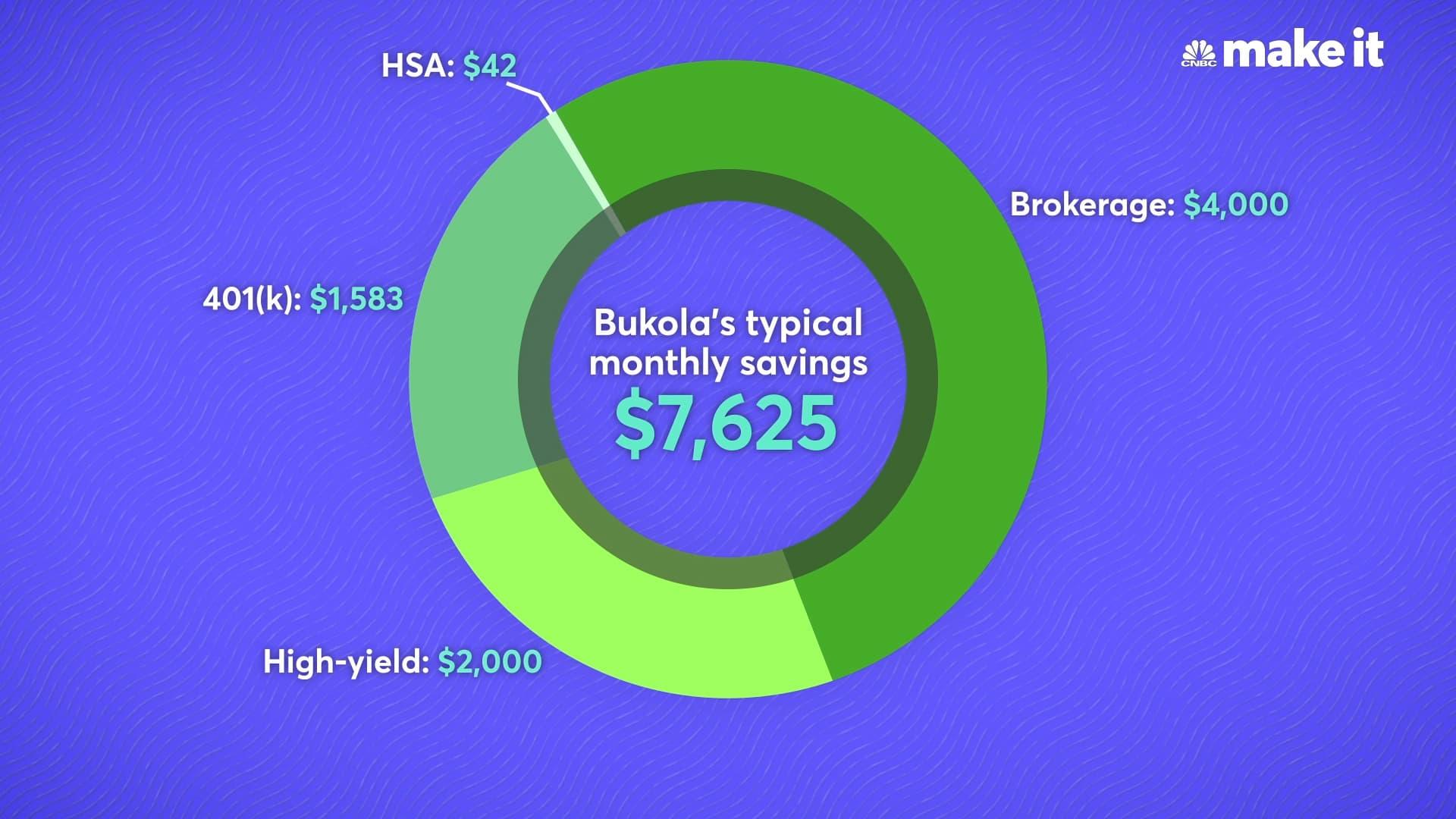 Bukola Ayodele monthly savings