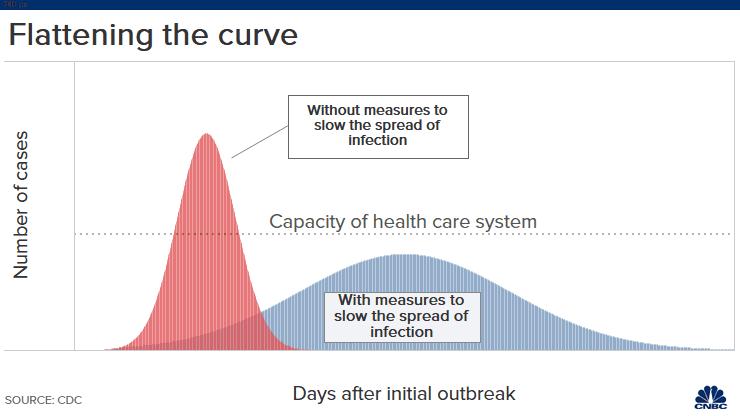 20200319 Flattening the curve