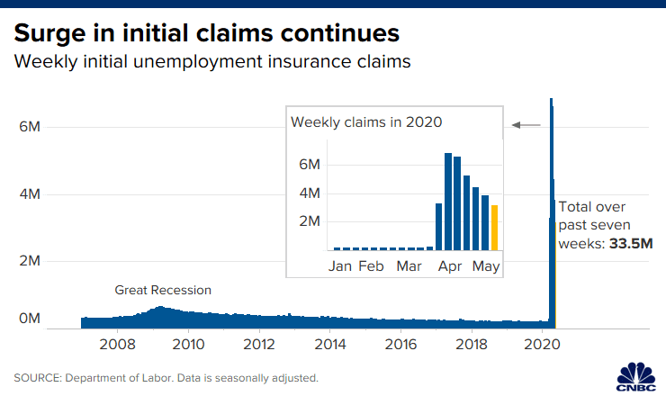 Chart of weekly initial unemployment claims from 2007 through the week ending March 2, 2020.