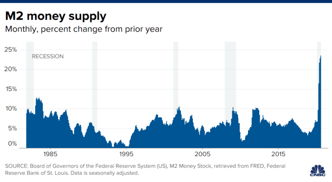 Chart of the M2 money supply, monthly, percent change from prior year.