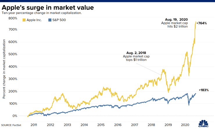 20200819 AAPL mkt cap vs SP 500