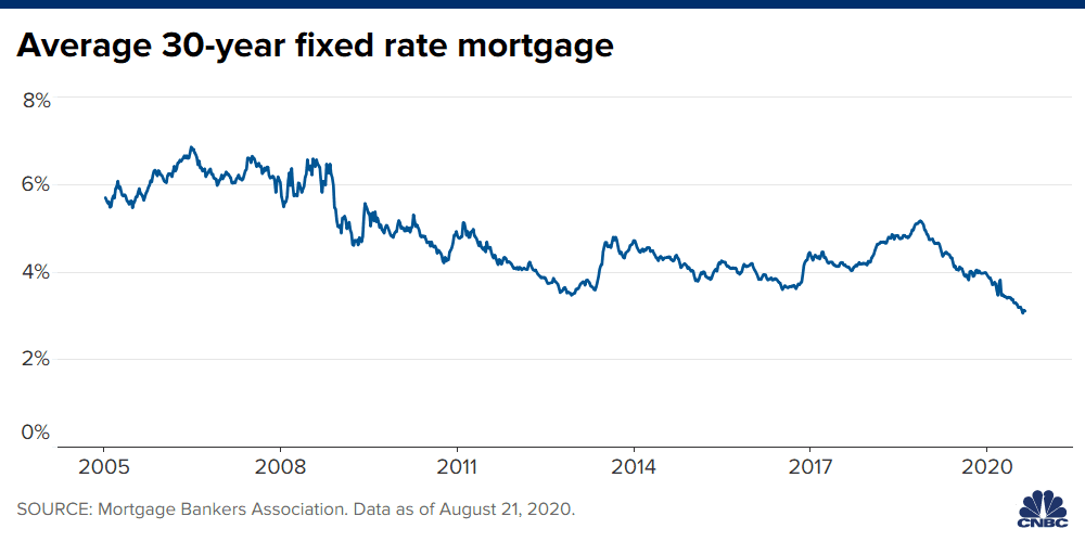 Chart showing the average 30-year fixed rate mortgage from 2005 through August 2020.