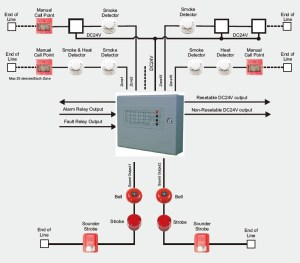 8 Zone Fire Alarm Control Panel Non Addressable Fire