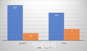 삼성 전자 반도체 영업 이익은 올해 1 분기 3 조대에이를 전망 … TSMC 절반 수준