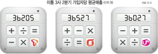 통신사 가입자당매출(ARPU) 이상한 계산법.. SKT-KT 진실 공방