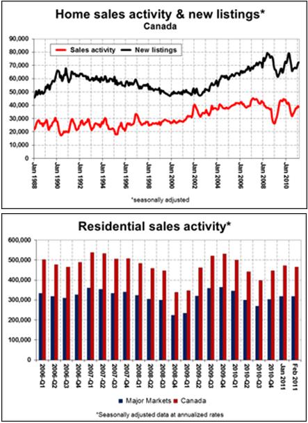 April Stats Chart 1