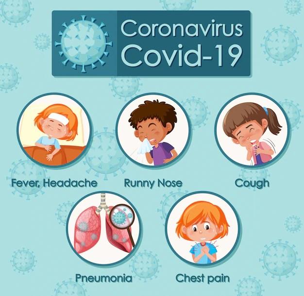 Premium Vector | Coronavirus poster design with different symptoms