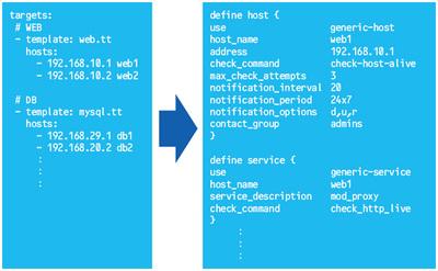 図1 YAMLファイル(左)からcfgファイル(右)を生成する