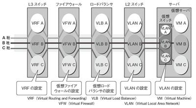 図2 既存のネットワーク仮想化技術の課題