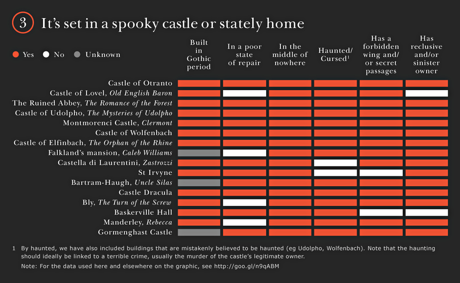 Gothic novels: It's set in a spooky castle