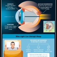 Blocking harmful blue light