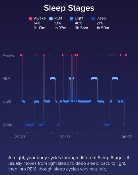 Sleep stages on Fitbit