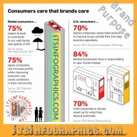 What Consumers Expect of Brands When It Comes to Issues They Care About  [Infographic]