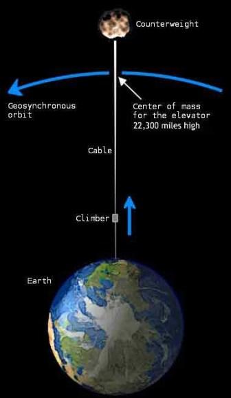Struktur pemanjat angkasa, tidak sesuai skala. Untuk memperoleh gambaran struktur