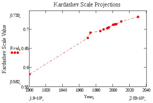 Skala Kardashev untuk tingkat konsumsi energi suatu peradaban