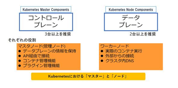 Kubernetesにおける「マスター」と「ノード」