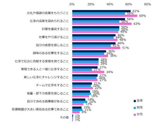「エンジャパン やりがい」の画像検索結果