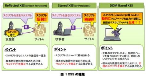 XSSの種類(IPAより)。今回の脆弱性は「反射型」